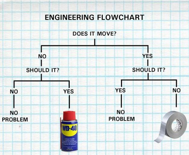 engineering flow chart funny photo