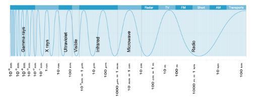 Invisible light spectrum graph photo